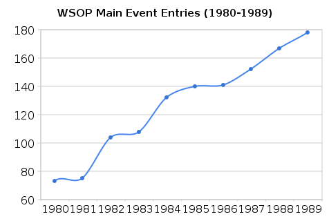 wsop main event entries