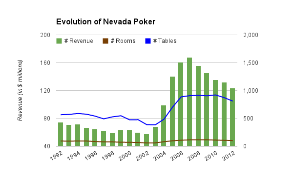 History of NV poker revs