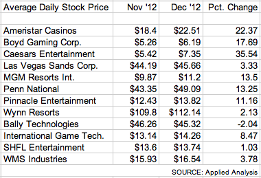 gaming-stocks-dec12